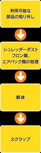 利用可能な部分の取り外し→シュレッダーダストフロン類、エアバック類の処理→解体→スクラップ
